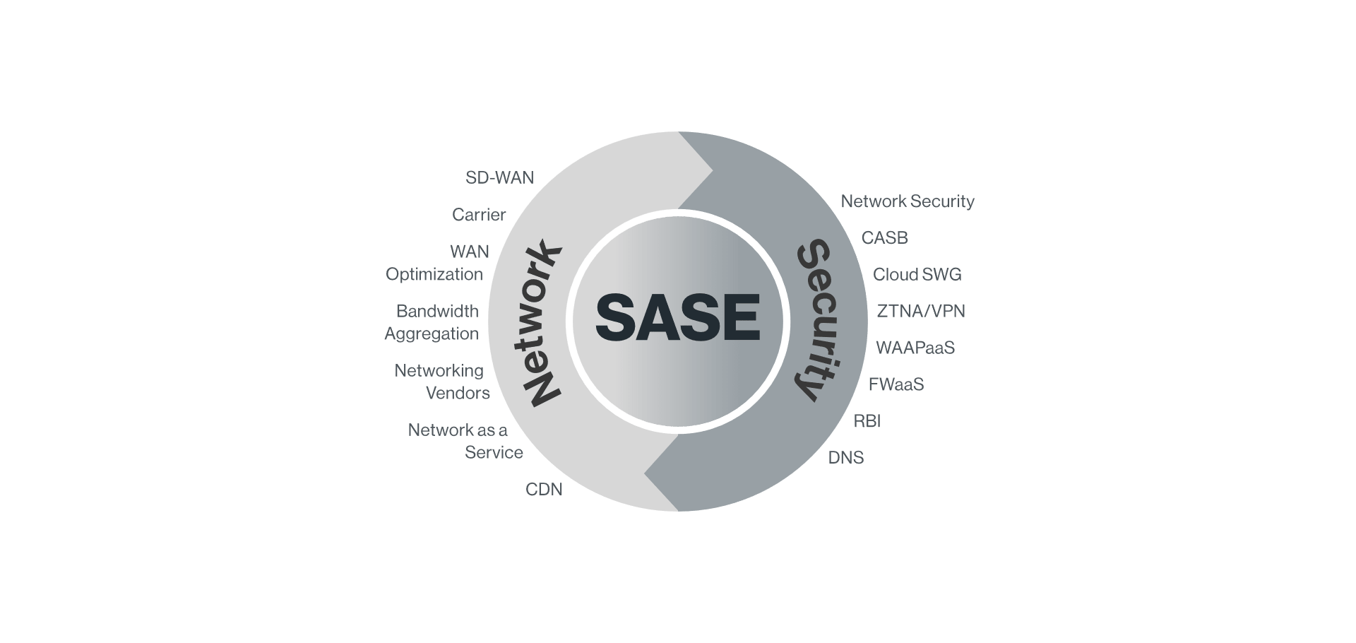 SASE network