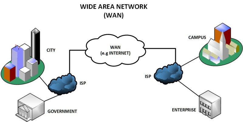 WAN Product Types Explained