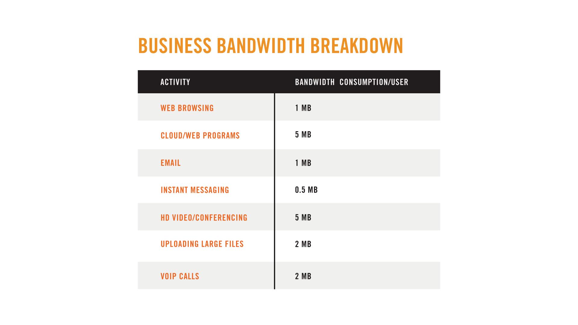 business bandwidth