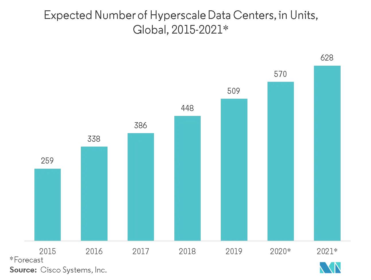 Data Center Hyperscaler count