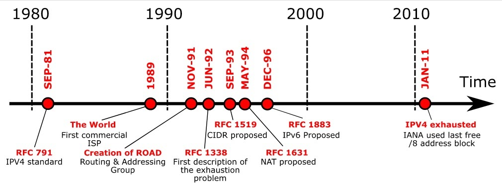 ipv4 exhaustion timeline