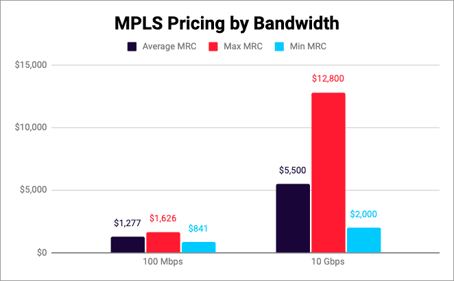 mpls pricing data