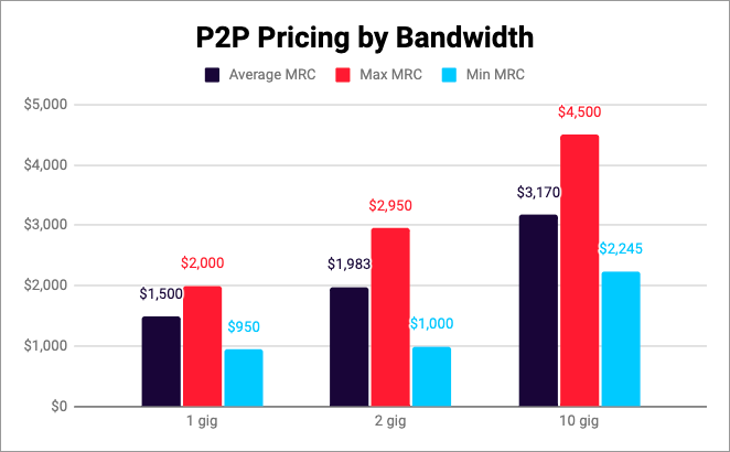 p2p pricing by bandwidth