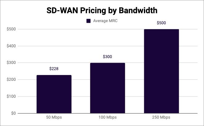 sd-wan pricing by bandwidth