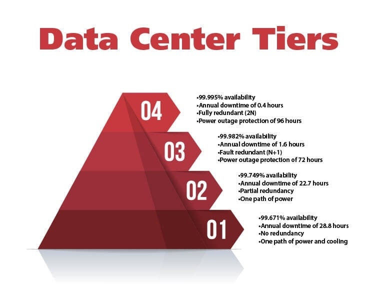 Colocation Data Center Tiers of availability
