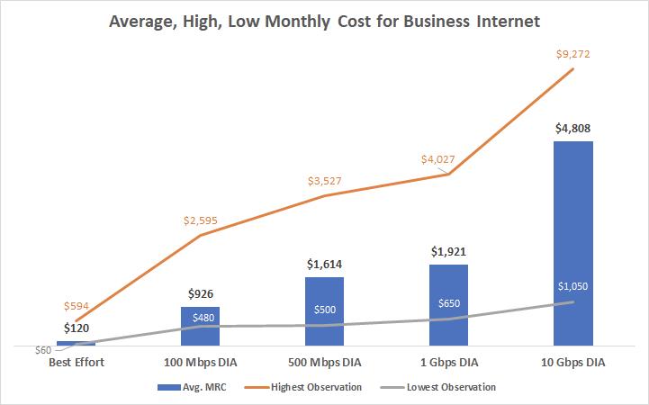 dedicated internet pricing per mbps