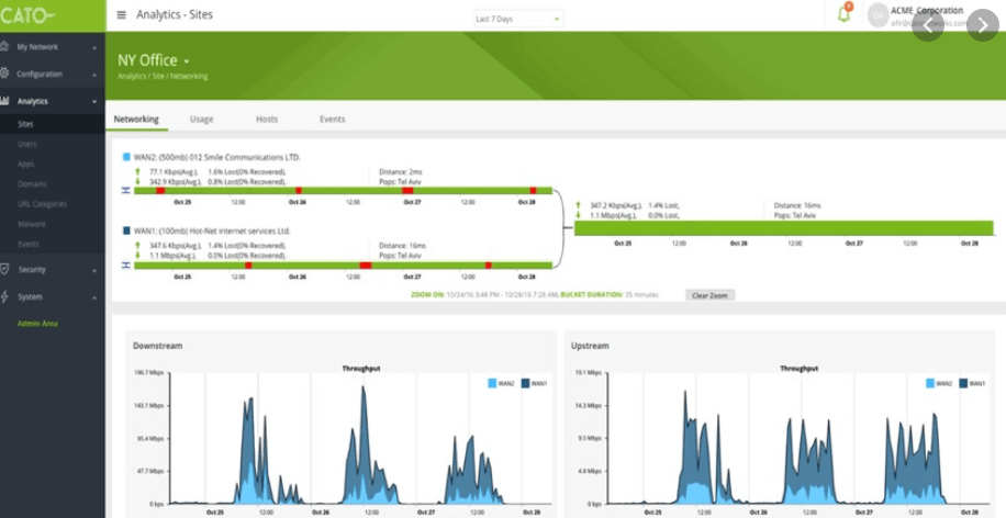 network monitoring CATO