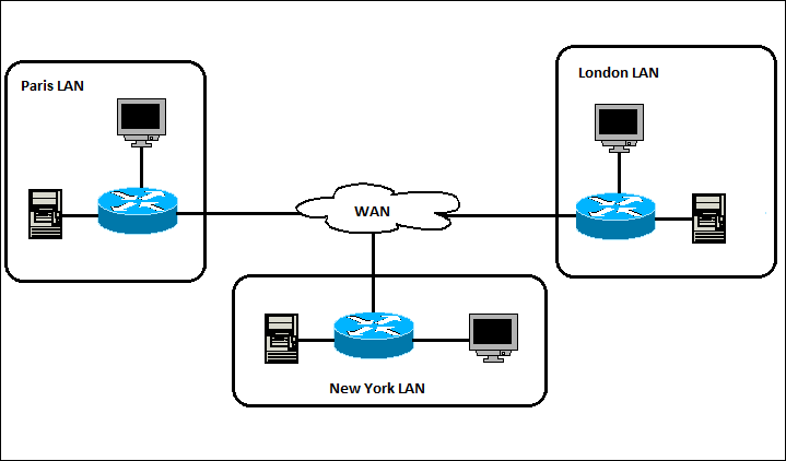 global wide area network