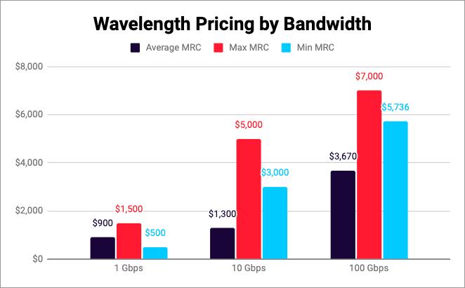 wavelength WAN pricing