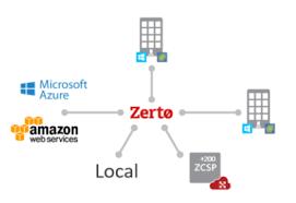 zerto cloud based draas